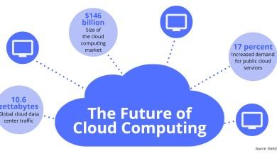 Photo of Features of Cloud Computing by MSBAI Guru