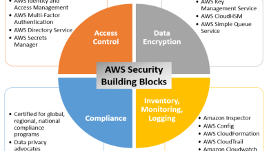 Photo of How to Ensure Seamless Cloud Deployment with AWS Security Services?