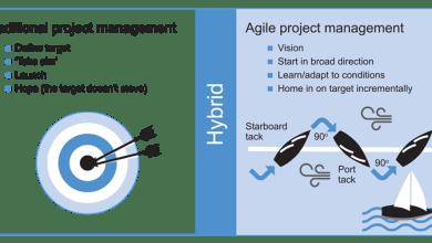 Photo of Agile Project Management explained