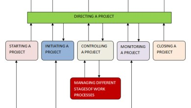 Photo of Managing PRINCE2 Project Management Activities