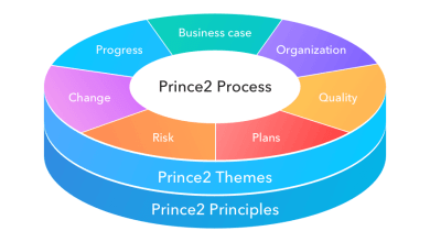 Photo of Prince 2 Course Birmingham