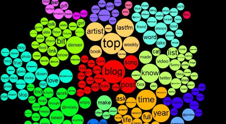 Twitter Topics Diagram