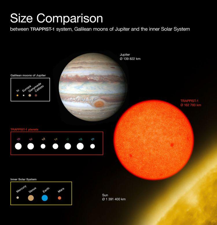 TRAPPIST1 Size Comparison Chart
