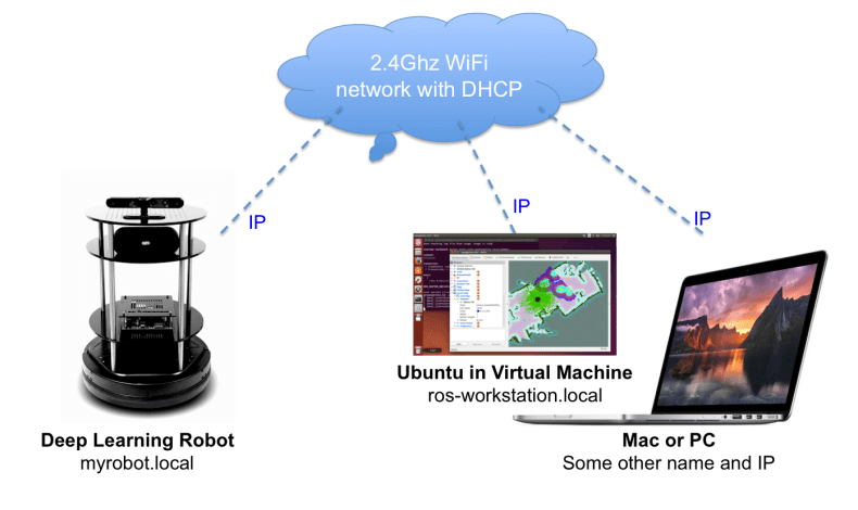 Networking diagram of Deep Learning Robot and a PC or Mac with a ROS Workstation running in a virtual Ubuntu machine.
