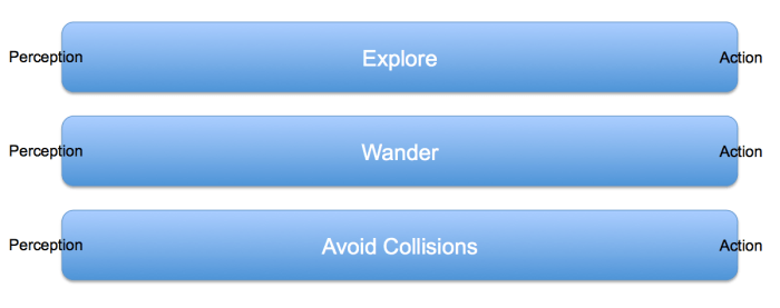 """""""Intelligence"""" is a set of layered parallel behaviours: Explore, Wander and Avoid Collisions"""