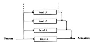 Subsumption Architecture levels