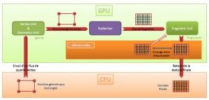 Figure 9 - Modèle classique de programmation GPGPU