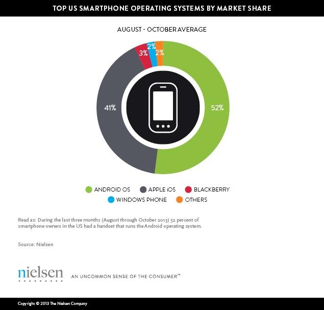 artincom_usos_smartphones