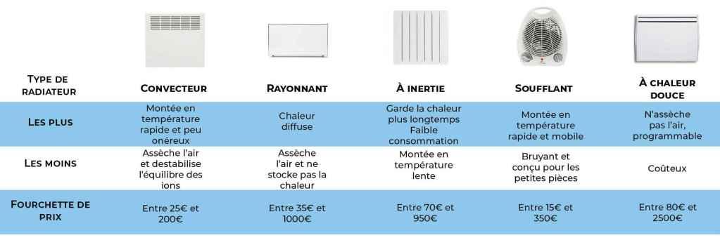 type de radiateur