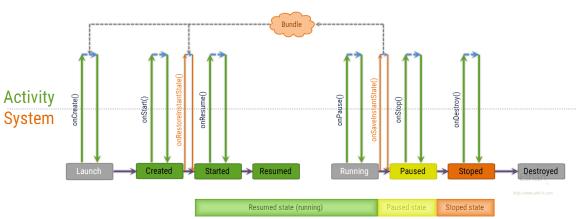 การทำงานของ Activity Lifecycle ในลักษณะ Callback จากระบบ เมื่อเกิดการ Recreate