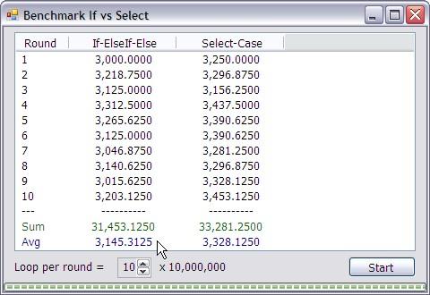 ผลการ Benchmark If-Else เทียบกับ Select-Case บน Windows XP 32 bit