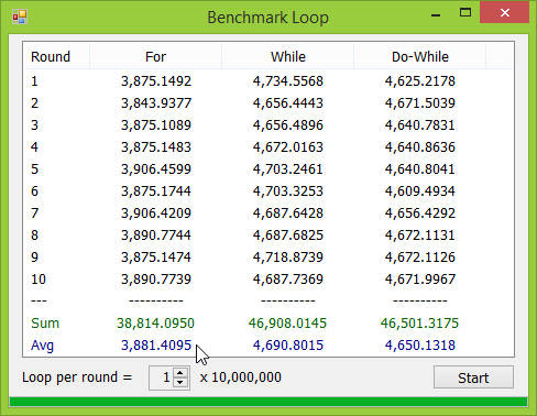 ผลการ Benchmark Loop บน Windows 8.1 64 bit