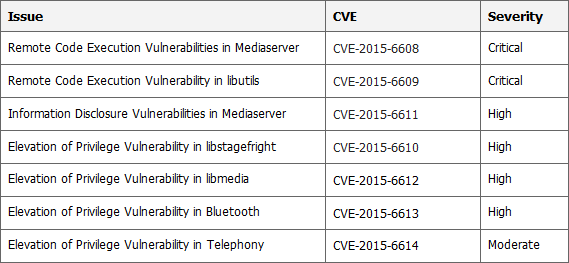 Security Vulnerability Summary