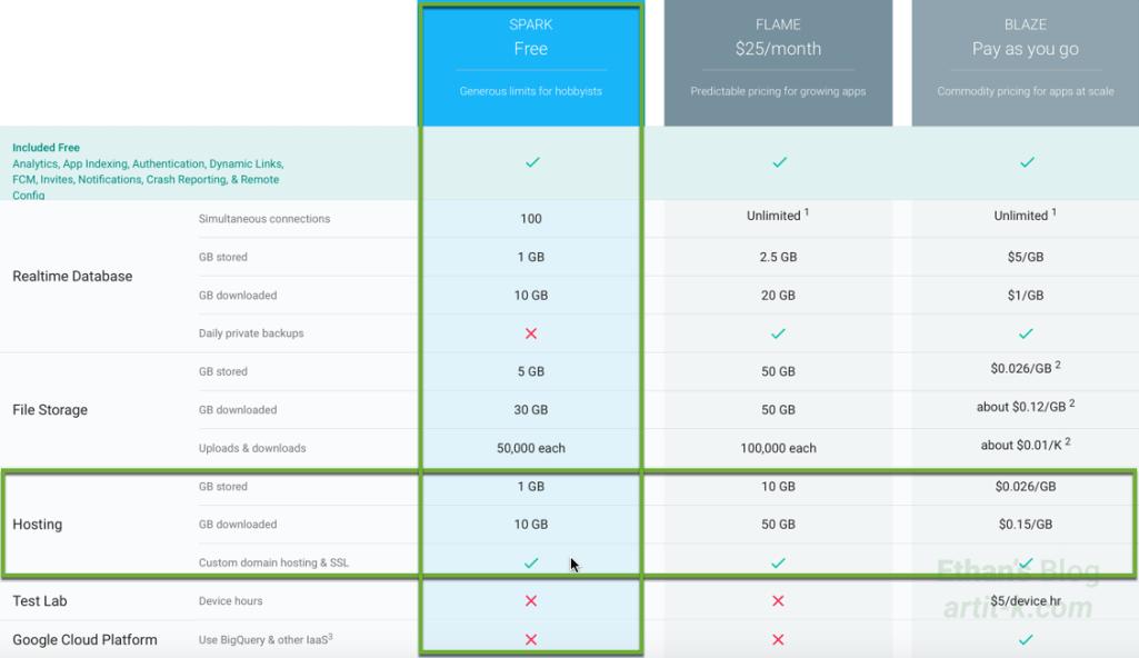 Firebase Hosting Pricing