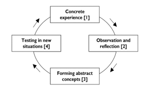 Experiential Learning Model by David Kolb