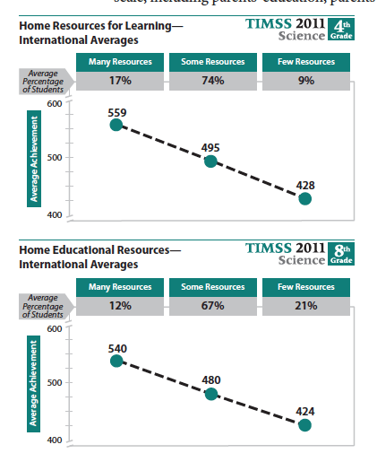Relationship between home resources and science scores at the 4th and 8th grade levels.