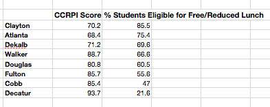 Relationship between CCRPI Score and % of Students Eligible for Free/Reduced Lunch in Selected Georgia  School Districts