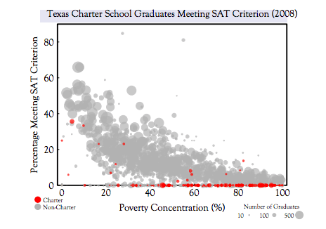 Figure 2. This graph might be disappointing the ERS, Gates, and the Georgia Department of Education. The graph shows the percentage of high school graduates meeting SAT/ACT College Readiness Criterion plotted against the concentration of poverty. Each disc is a high school; the red dots are charter schools, the grey are public schools. In general, charter schools simply to do not compare favorably to public schools, regardless of poverty concentration.
