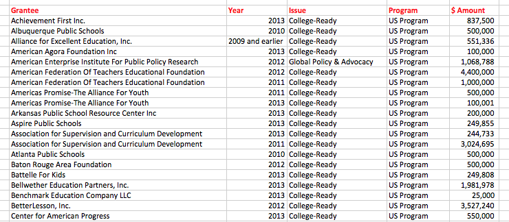 Figure 2. Screen Shot of Excel file of Gates Awards for Common Core implementation.