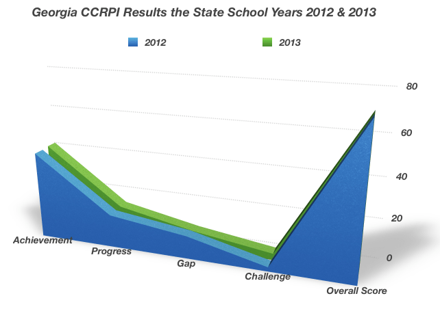 Figure .  Georgia State Data for the Years 2012 and 2013 next to each other.