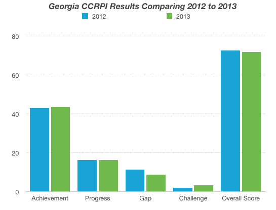 Figure  Bar Graph Comparing CCPR from 2012 and 2013