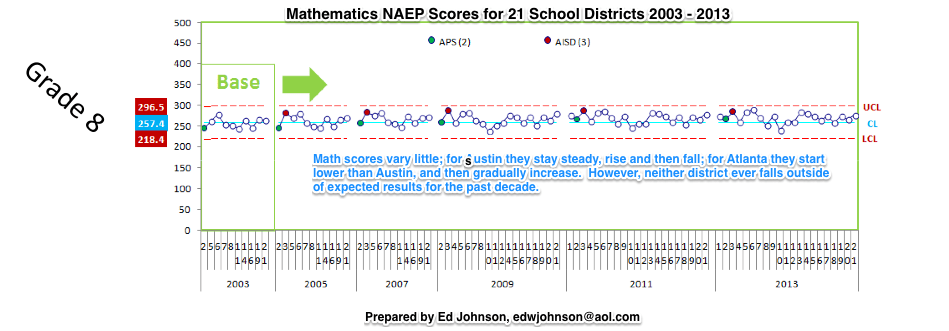 Figure 2.  Systemic Story of NAEP 8th Grade Math Scores on the TUDA Assessment for 21 Districts, including Atlanta and Austin.  This graph shows 8th grade math as a system.