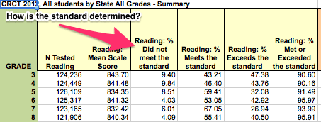 "Figure 1. CRCT 2012 All Students by State in Reading.  How is the ""standard"" determined?"