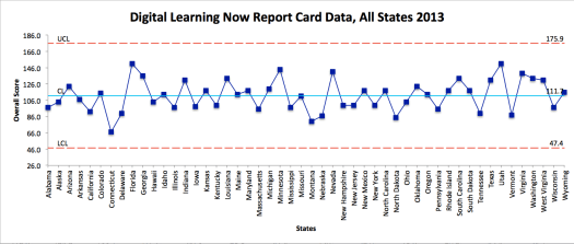Figure 4. 2013 Digital Score Card for All States