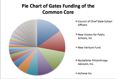 Figure 2. Pie Chart of Gates Funding of the Common Core, 2009 - 2014