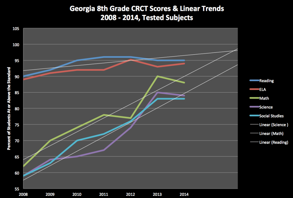 Figure 1. CRCT 8th Grade  Scores with Linear Projections for Tested Subjects