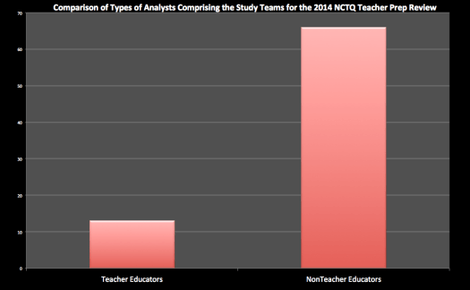 Figure 1. Comparison of Types of Analysts Comprising the NCTQ Study Teams