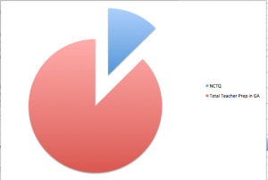 Figure 3. Pie Chart Showing How Little of Teacher Prep in Georgia was reviewed by the NCTQ.