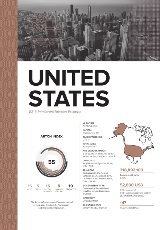 Citizenship by Investment Program for USA EB-5