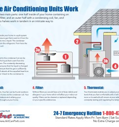 how home air conditioning units work infographic [ 2550 x 1801 Pixel ]