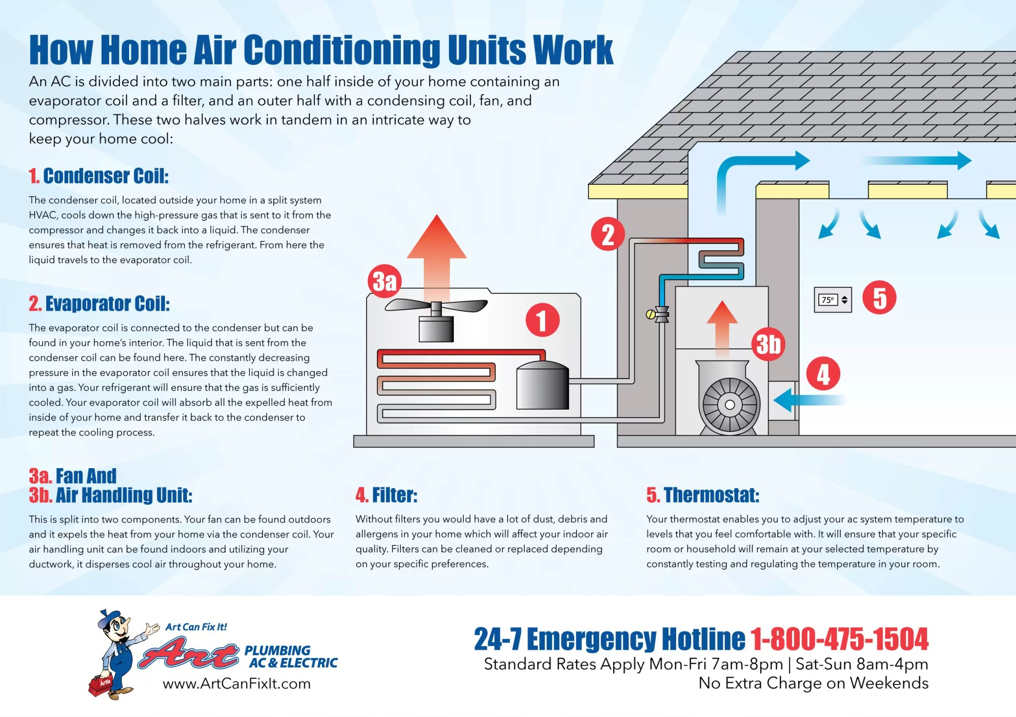 hight resolution of how home air conditioning units work infographic