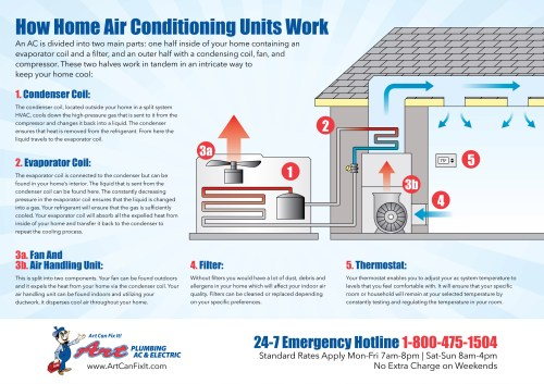 small resolution of how home air conditioning units work infographic