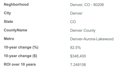 Metropolitan Home Values – Denver