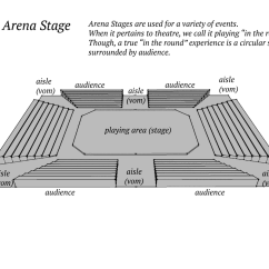 Blank Theatre Stage Diagram Vw Type 3 Wiring Basics Arts The Core