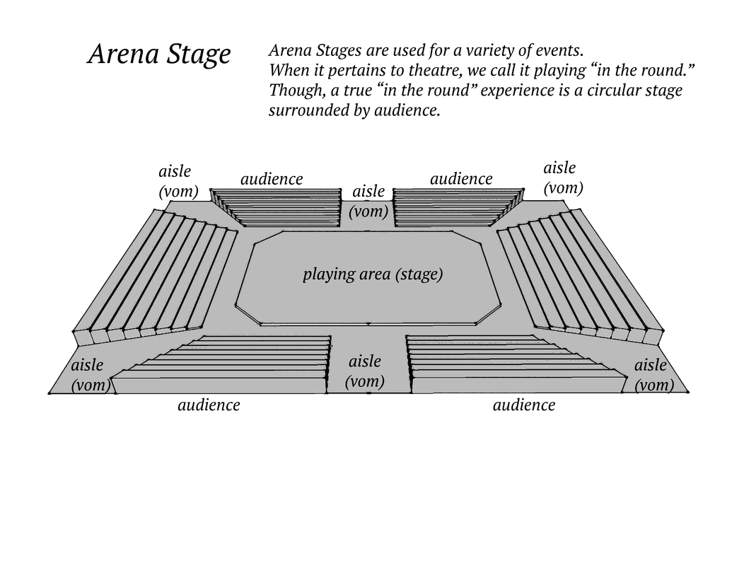 blank theatre stage diagram gmc wiring tail lights basics arts the core