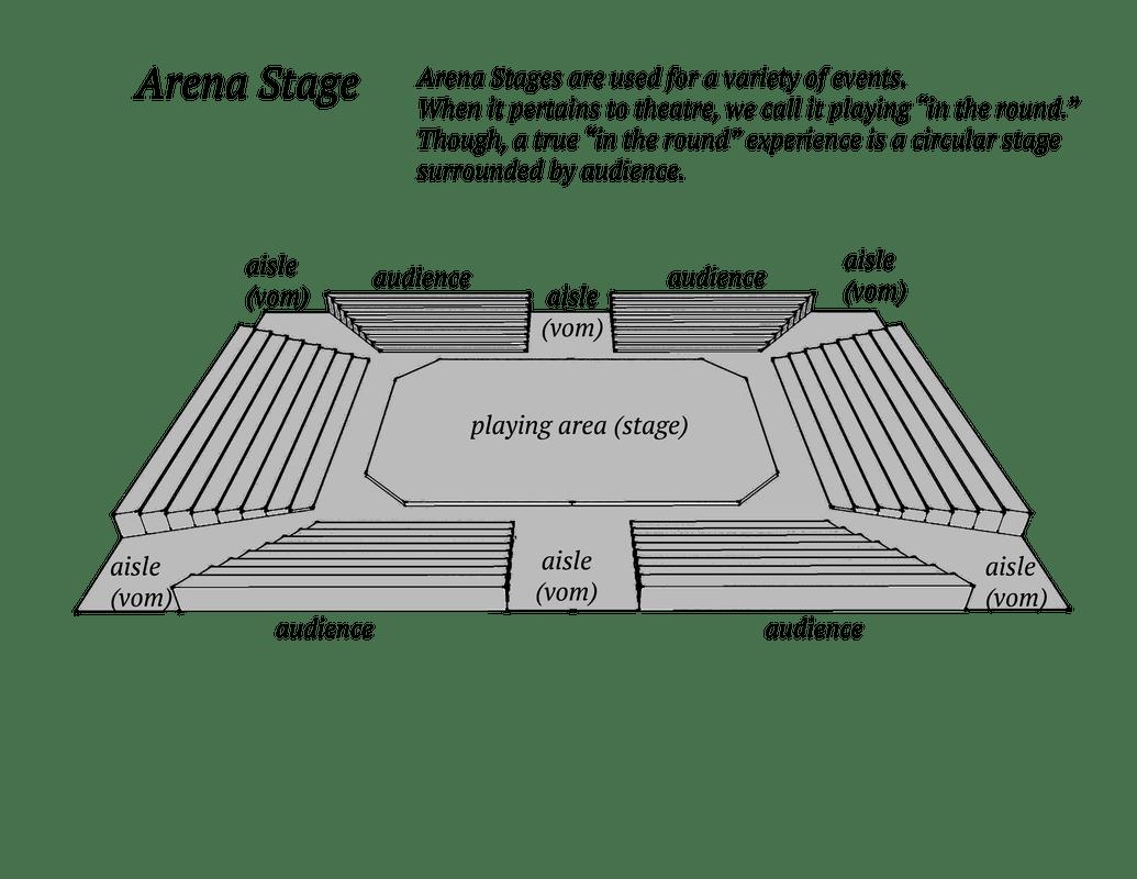 arena stage diagram 1w blue laser theatre basics arts the core