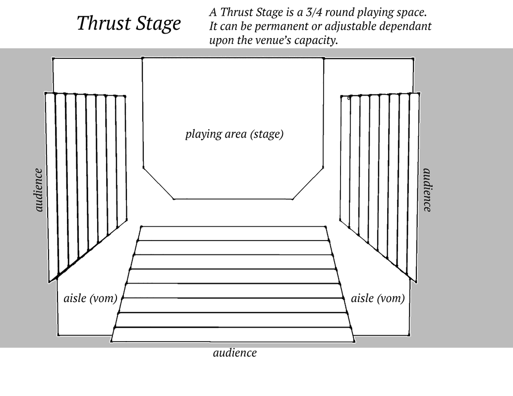 blank theatre stage diagram 3d animal cell project basics arts the core