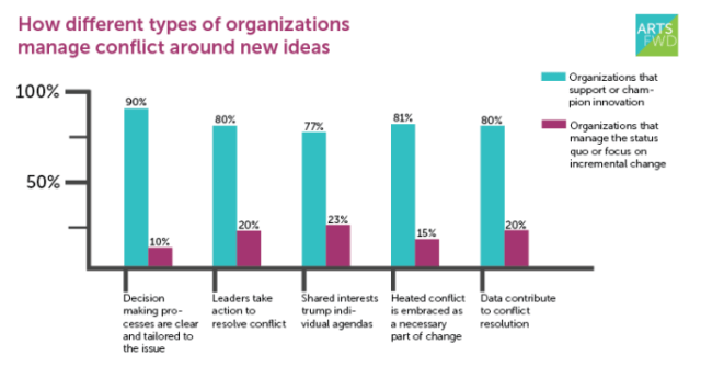 "Results from our Fall 2012 survey, ""Conflict Management and the Adaptive Organization."""
