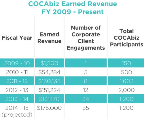 CocaBiznumbers