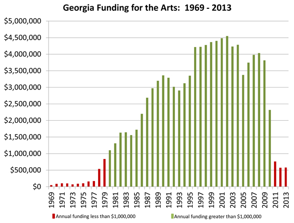 Georgia Funding for the Arts: 1969-2013 - Click for printable PDF