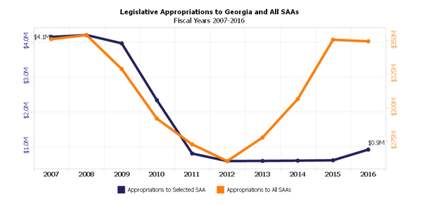 Legislative Appropriations to Georgia and All SAAs Fiscal Years 2007-2016