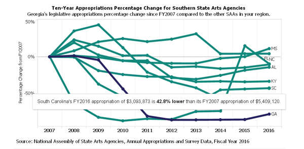 Ten-Year Appropriations Percentage Change for Southern State Arts Agencies Alabama's legislative appropriations percentage change since FY2007 compared to the other SAAs in your region.