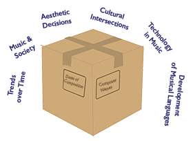 """A box whose contents are labeled """"Dates of Composition"""" and """"Composer Names"""". """"Trends over Time,"""" """"Music and Society,"""" """"Aesthetic Decisions,"""" """"Cultural Intersections,"""" """"Technology in Music,"""" and """"Development of Musical Languages"""" float around outside the box"""