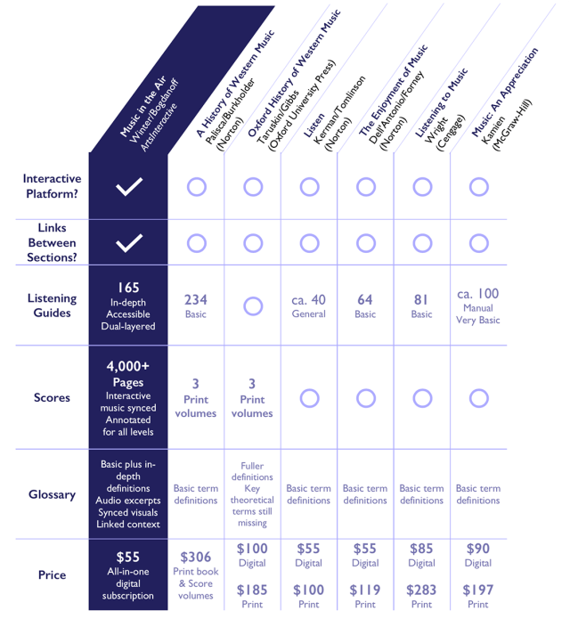 Chart comparing the features of MITA and 6 other industry-leading music appreciation and music history textbooks
