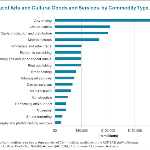 The American Arts Economy (It's Quite Depressing, Really)