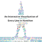 "An Interactive Visualization Of Every Line In ""Hamilton"""